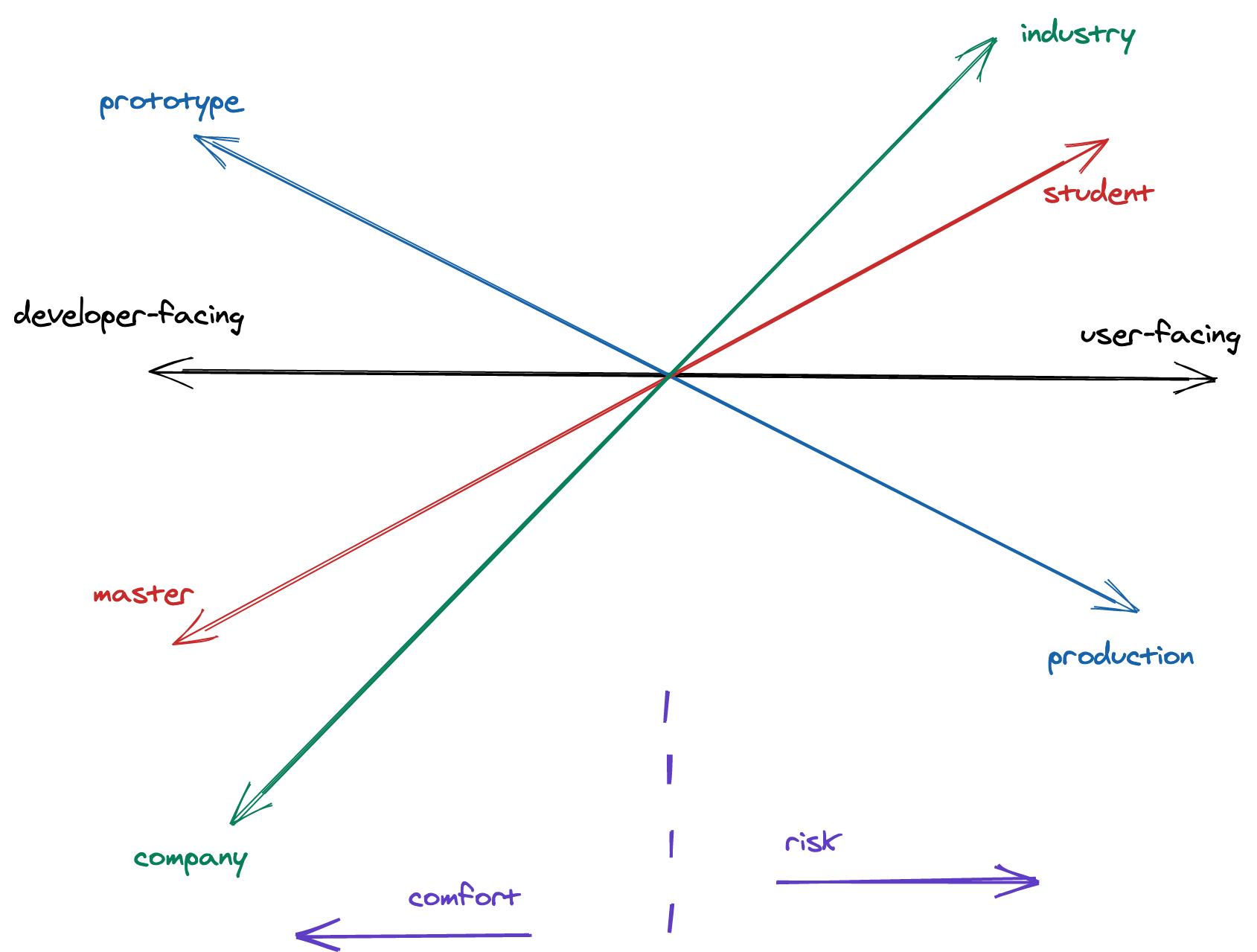 A programmer's job dimensions