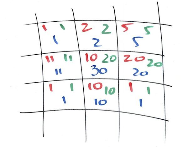 Canvas pixels #2: convolution matrix / Stoyan's phpied com