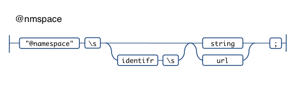 @namespace css railroad diagram