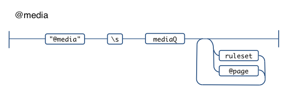 @media css railroad diagram