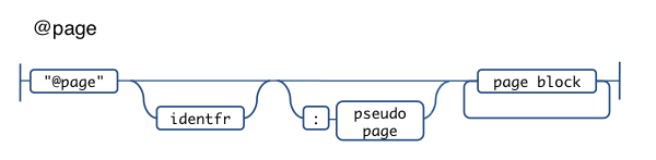 @page css railroad diagram