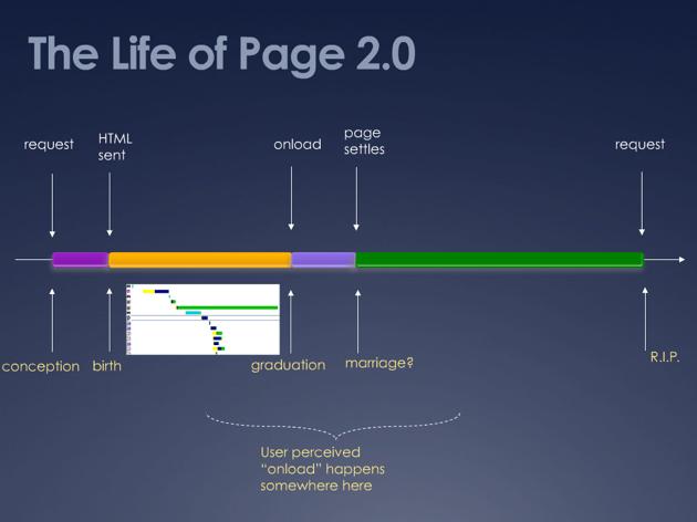 page 2.0 timeline